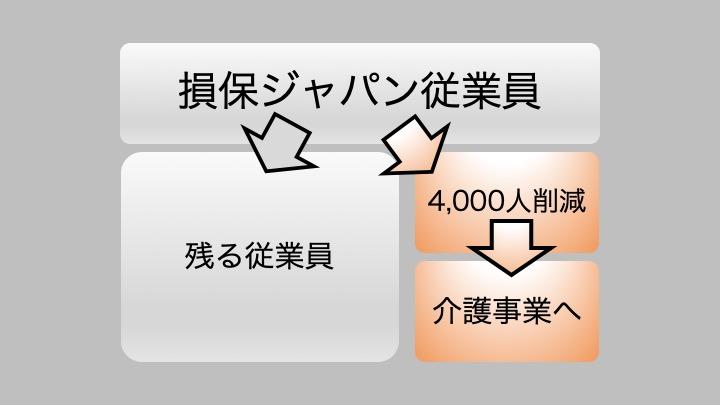 損保ジャパン4,000人削減